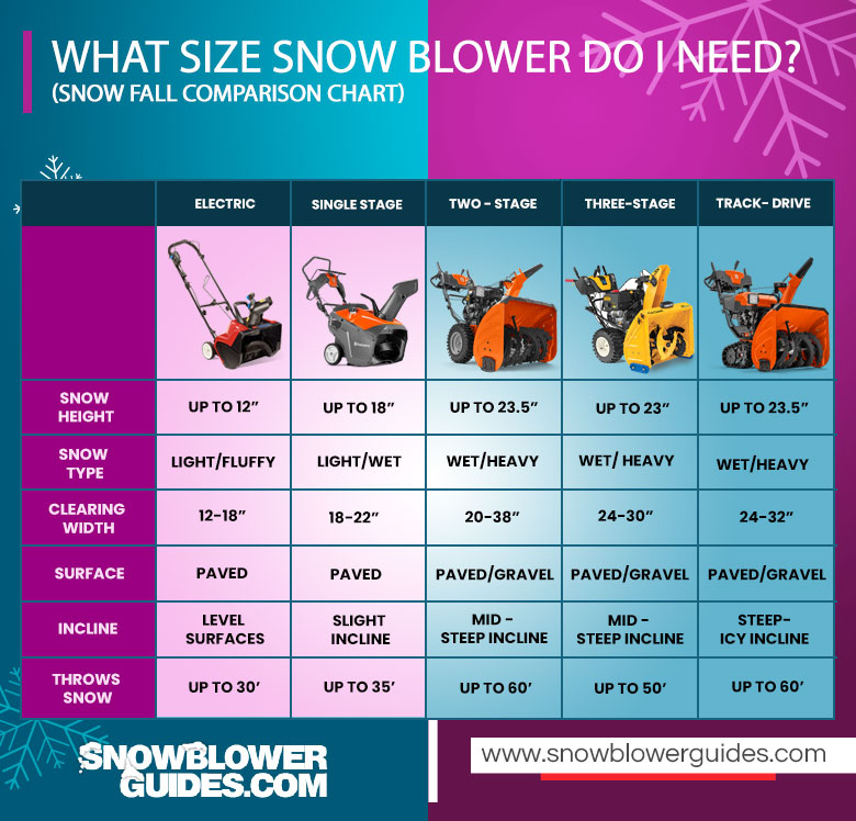 Types Of Snow Blowers Comparison